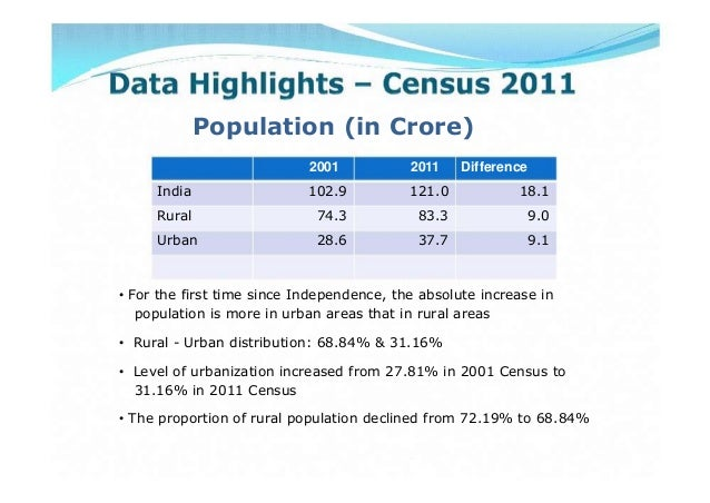 Population (in Crore)2001 2011 DifferenceIndia 102.9 121.0 18.1Rural 74.3 83.3 9.0Urban 28.6 37.7 9.1• For the first time ...