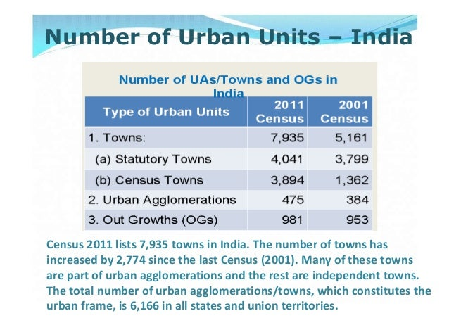 Census 2011 lists 7,935 towns in India. The number of towns hasincreased by 2,774 since the last Census (2001). Many of th...