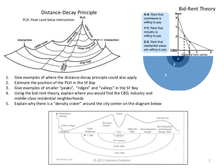 Bid-Rent Theory                     Distance-Decay Principle         PLVI: Peak Land Value Intersection1.   Give examples ...