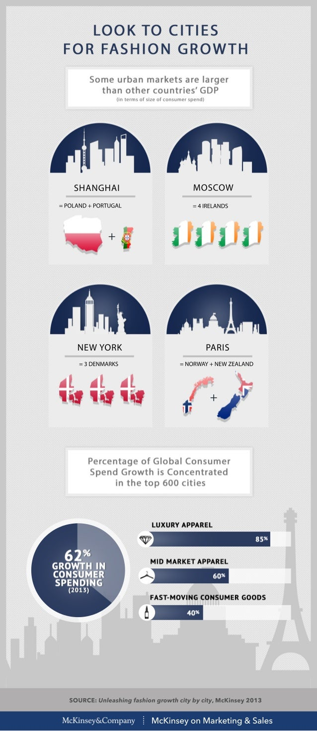 MOSCOW  = 4 IRELANDS  SHANGHAI  = POLAND + PORTUGAL  PARIS  = NORWAY + NEW ZEALAND  SOURCE: Unleashing fashion growth city...