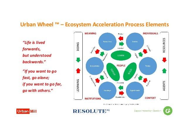 """UrbanWheel™– EcosystemAccelerationProcessElements """"Lifeislived forwards, butunderstood backwards."""" """"Ifyouwan..."""