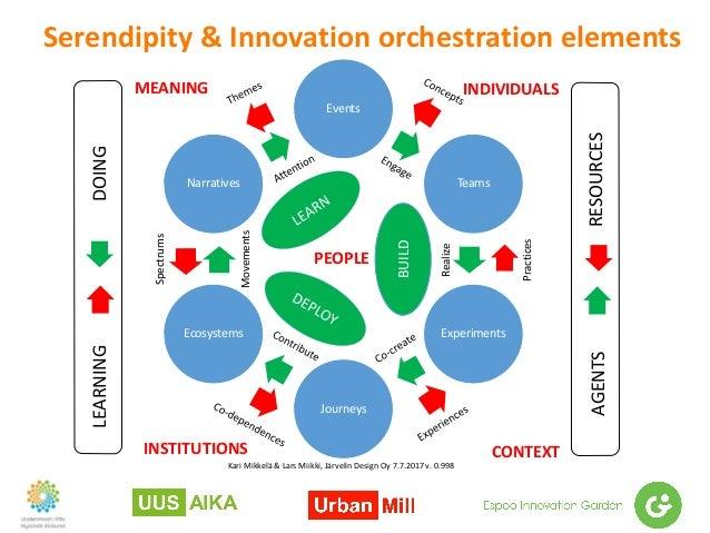 Serendipity&Innovationorchestrationelements KariMikkelä&LarsMiikki,JärvelinDesignOy7.7.2017v.0.998 Events Te...