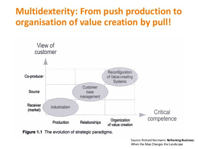 Multidexterity:From push production to organisation ofvalue creation by pull! Source:RichardNormann:Reframing Busine...