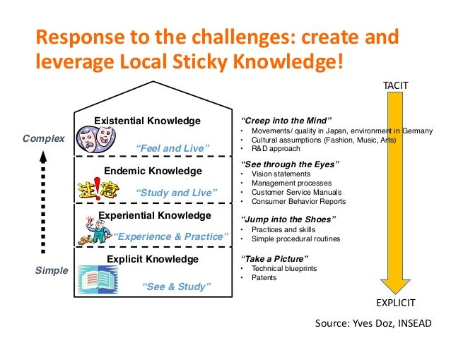 """Responsetothechallenges:createand leverageLocalStickyKnowledge! """"Creep into the Mind"""" • Movements/ quality in Jap..."""