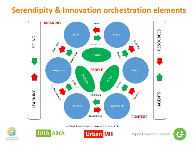 Serendipity&Innovationorchestrationelements