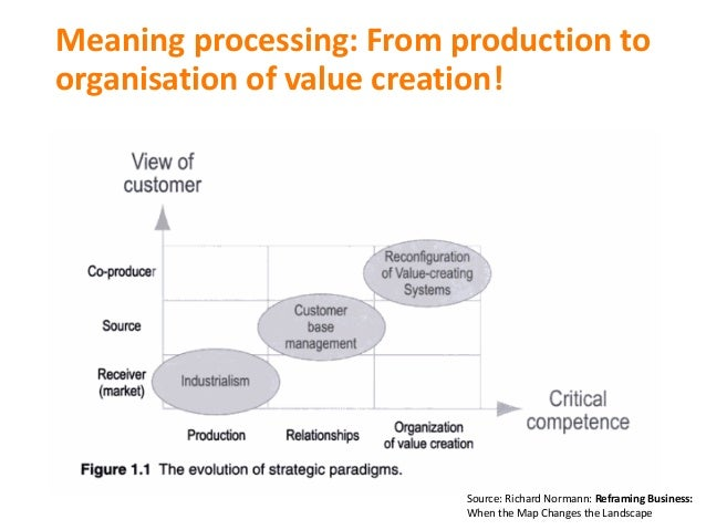 Meaning processing:From production to organisation ofvalue creation! Source:RichardNormann:Reframing Business: When ...