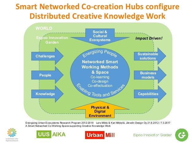 SmartNetworkedCo-creationHubsconfigure DistributedCreativeKnowledgeWork Espoo Innovation Garden Sustainable soluti...