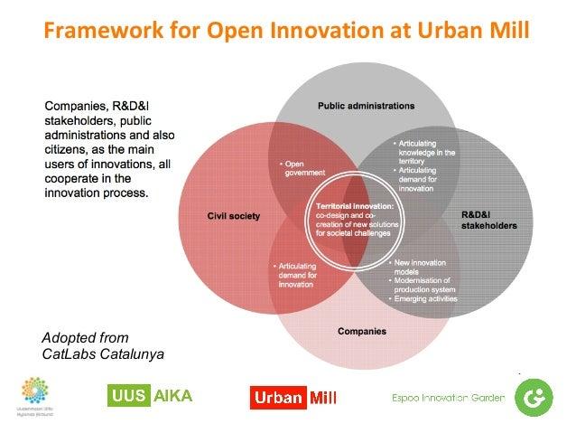 FrameworkforOpenInnovationatUrbanMill Adopted from CatLabs Catalunya