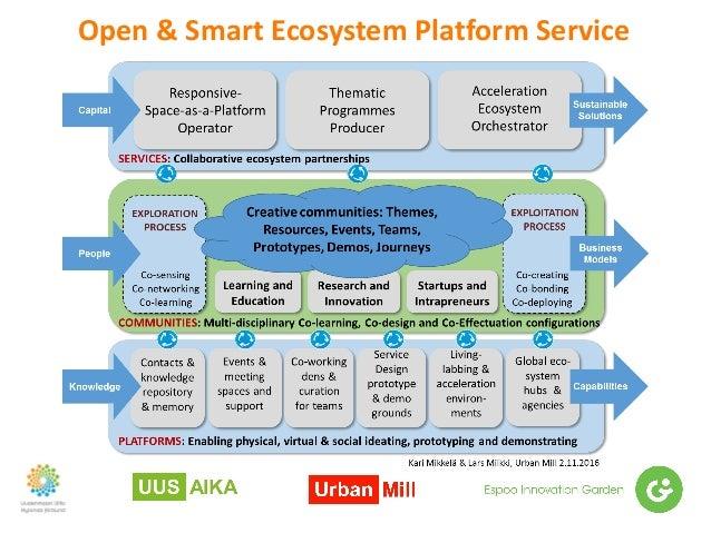 Open&SmartEcosystemPlatformService