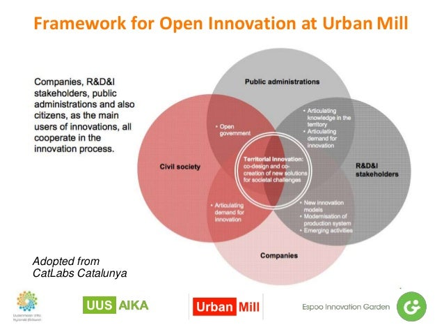 Framework for Open Innovation at Urban Mill Adopted from CatLabs Catalunya