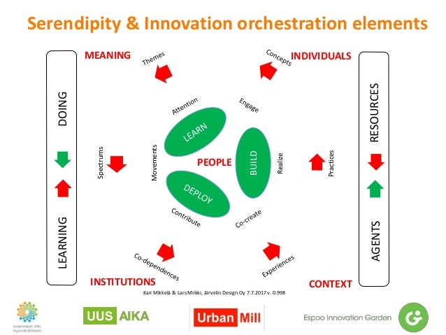 Serendipity & Innovation orchestration elements Kari Mikkelä & Lars Miikki, Järvelin Design Oy 7.7.2017 v. 0.998 Realize M...