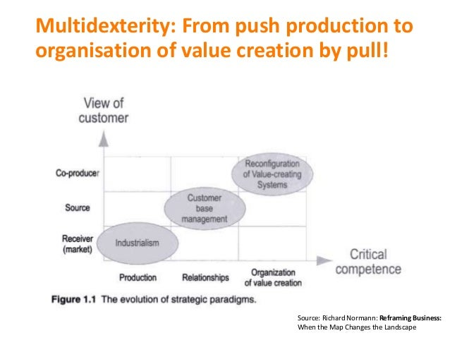 Multidexterity: From push production to organisation of value creation by pull! Source: Richard Normann: Reframing Busines...