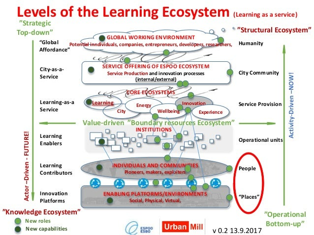 Levels of the Learning Ecosystem (Learning as a service) SERVICE OFFERING OF ESPOO ECOSYSTEM Service Production and innova...