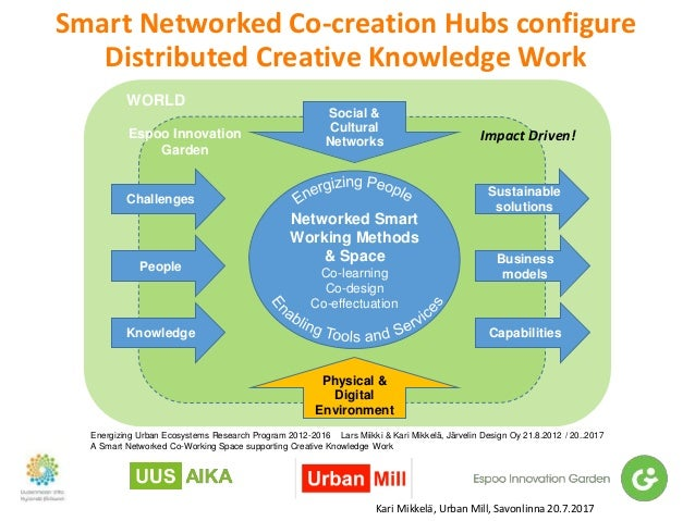Smart Networked Co-creation Hubs configure Distributed Creative Knowledge Work Espoo Innovation Garden Sustainable solutio...