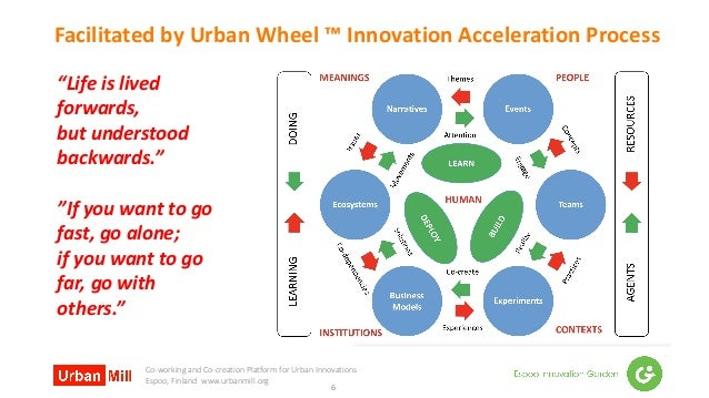 Co-working and Co-creation Platform for Urban Innovations Espoo, Finland www.urbanmill.org Facilitated by Urban Wheel ™ In...