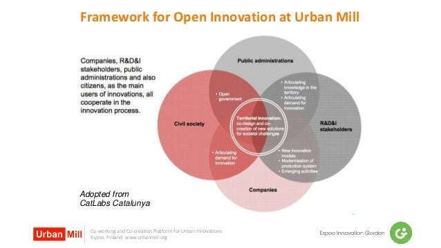Co-working and Co-creation Platform for Urban Innovations Espoo, Finland www.urbanmill.org Framework for Open Innovation a...
