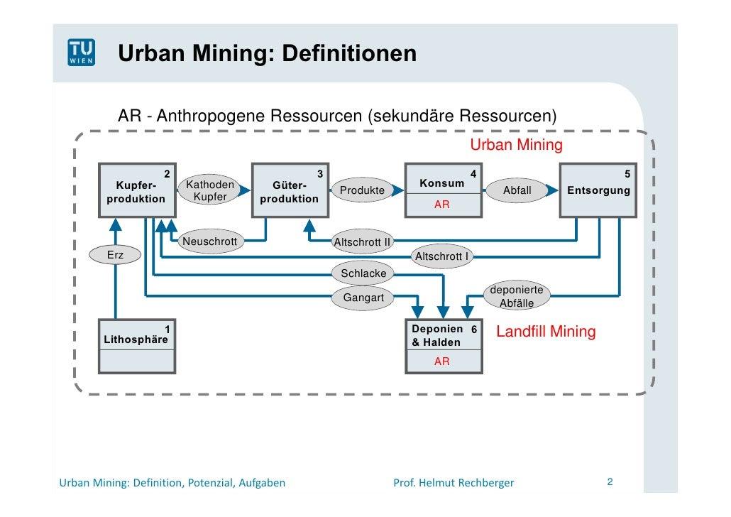 Urban Mining - Definition, Potenzial, Aufgaben Slide 2
