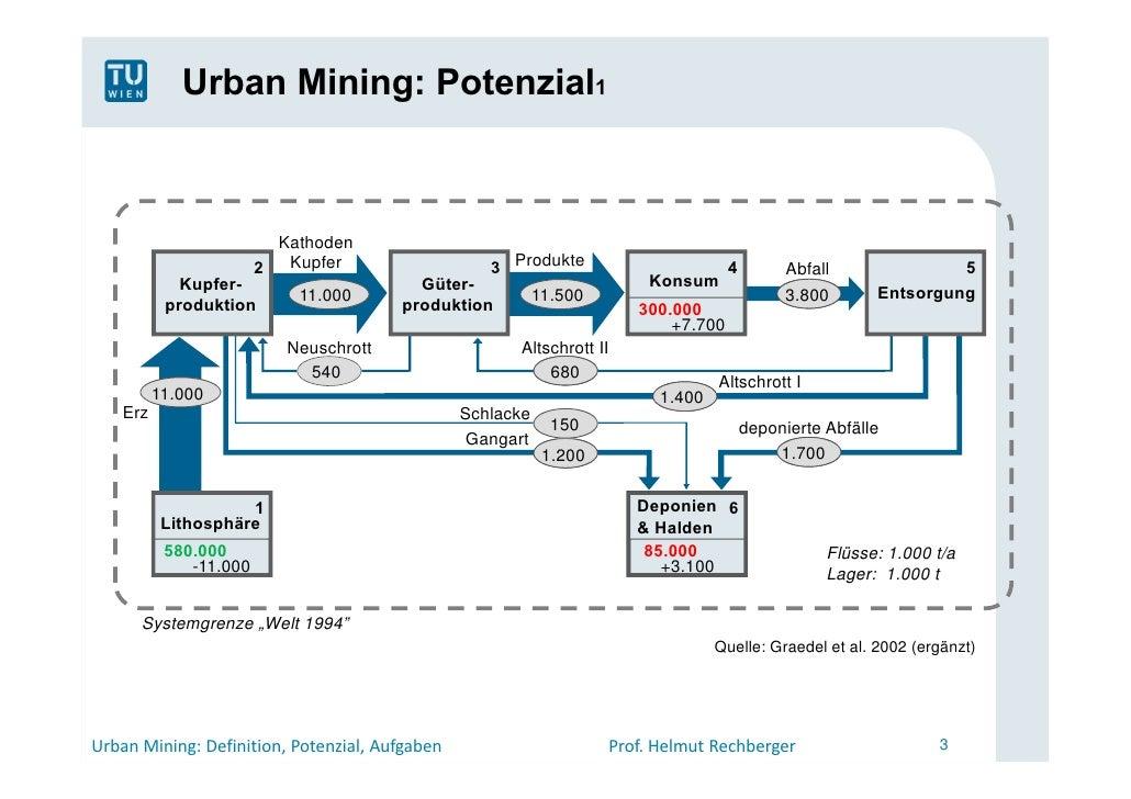 Urban Mining - Definition, Potenzial, Aufgaben Slide 3