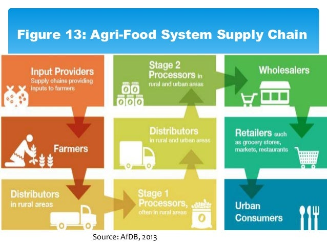Agricultural subsidy