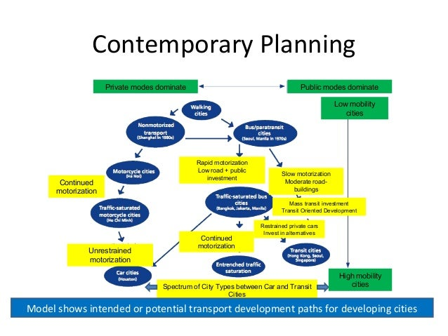 urban planning transportation Alta planning + design specializes in the planning, design, engineering, and   we are leaders in innovative multimodal transportation planning, design, and   as an urban planner, i became focused on active transportation to address equity .