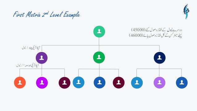 First Matrix 2nd Level Example آاکپ/آیکپالہپ/ویلل آاکپ/آیکپدوسرا/ویلل دورسےویللےکےئکووصلڈنفز(4...