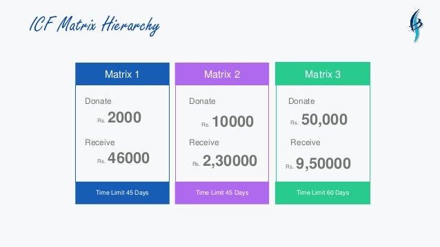 ICF Matrix Hierarchy Matrix 1 Time Limit 45 Days Donate Rs. 2000 Receive Rs. 46000 Matrix 2 Time Limit 45 Days Matrix 3 Ti...