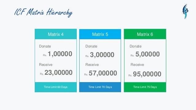 ICF Matrix Hierarchy Matrix 4 Time Limit 60 Days Donate Rs. 1,00000 Receive Matrix 5 Time Limit 70 Days Matrix 6 Time Limi...