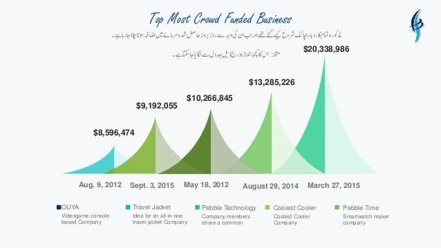 Top Most Crowd Funded Business ےہ۔اجراہالچا ت وہتااضہفںیمرسامےئدشہاحلصروزبروزےسوہجیکان...