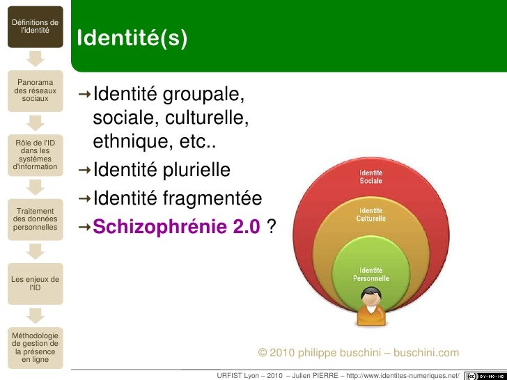 URFIST Lyon – 2010  – Julien PIERRE – http://www.identites-numeriques.net/<br />