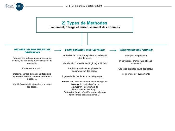 URFIST-Rennes / 2 octobre 2009 2) Types de Méthodes Traitement, filtrage et enrichissement des données REDUIRE LES MASSES ...