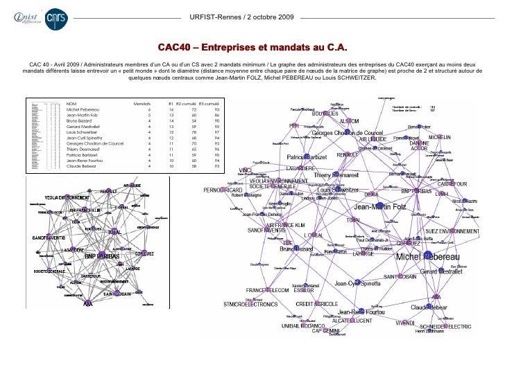 URFIST-Rennes / 2 octobre 2009 CAC40 – Entreprises et mandats au C.A. CAC 40 - Avril 2009 / Administrateurs membres d'un C...
