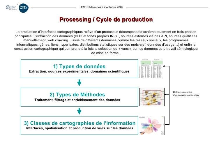 URFIST-Rennes / 2 octobre 2009 Processing / Cycle de production La production d'interfaces cartographiques relève d'un pro...