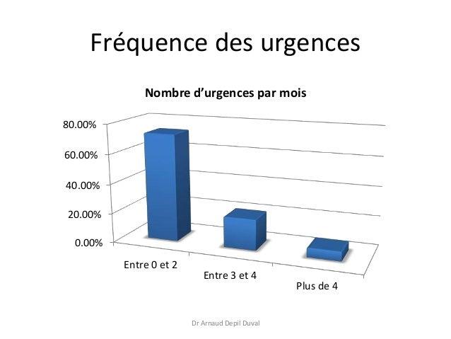 Urgences au cabinet médical - trousse d'urgence Slide 3