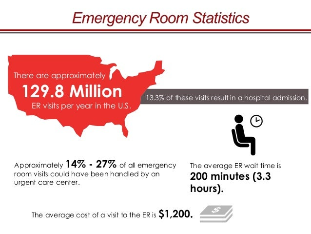 Average Emergency Room Cost