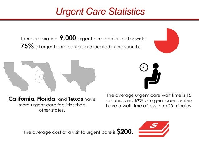 Urgent Care vs. Emergency Room: Choosing the Right Facility for Your …