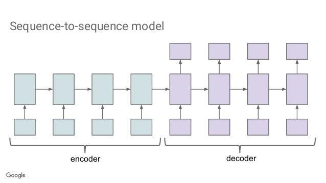 Encoder-Decoder model