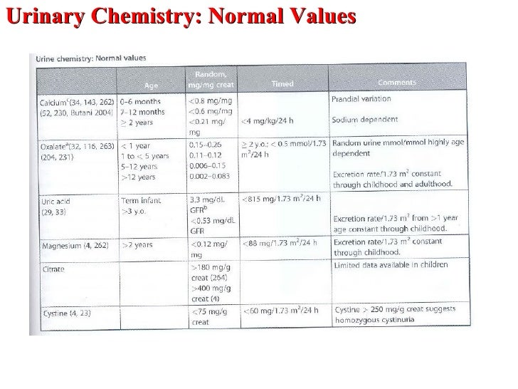 how to read urinalysis result