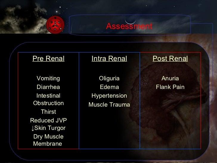 Assessment Post Renal Anuria Flank Pain Intra Renal Oliguria Edema Hypertension Muscle Trauma Pre Renal Vomiting Diarrhea ...