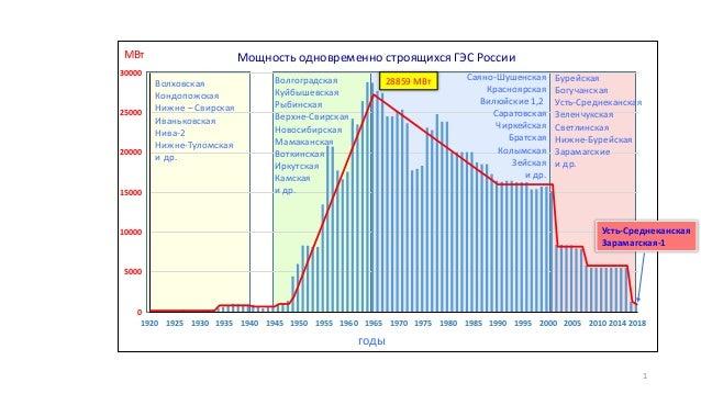 Мощность одновременно строящихся ГЭС России 0 5000 10000 15000 20000 25000 30000 1920 1925 1930 1935 1940 1945 1950 1955 1...