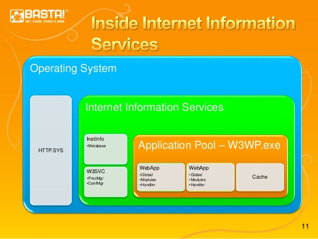 11 Operating System HTTP.SYS Internet Information Services InetInfo •Metabase W3SVC •ProcMgr •ConfMgr Application Pool – W...