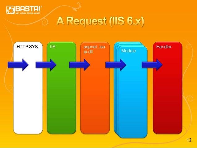 12 HTTP.SYS IIS aspnet_isa pi.dll Module HandlerModuleModuleModule