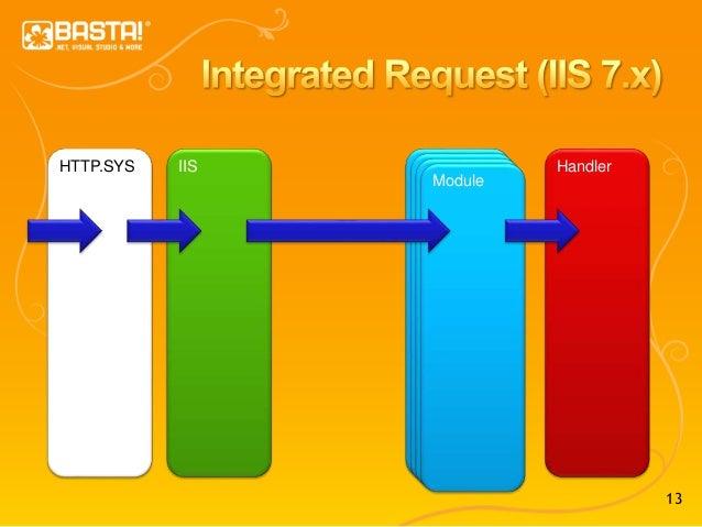13 HTTP.SYS IIS Module HandlerModuleModuleModule