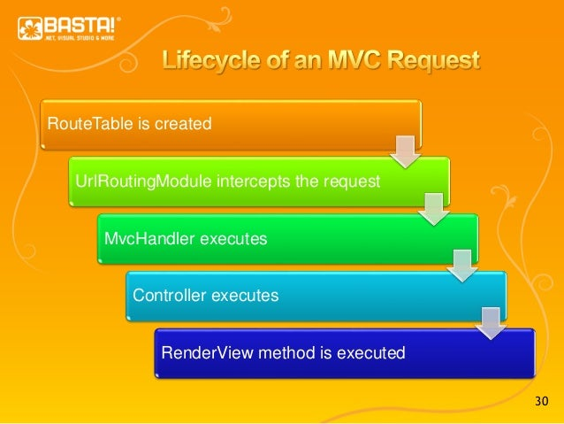 30 RouteTable is created UrlRoutingModule intercepts the request MvcHandler executes Controller executes RenderView method...