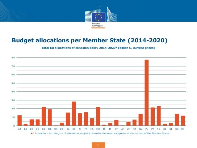 Budget allocations per Member State (2014-2020)  Total EU allocations of cohesion policy 2014-2020* (billion €, current pr...