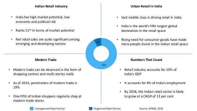 growth of modern trade retailers in Grocery retail in poland 2010-2020 – detailed analysis of convenience and   historical development of grocery market and traditional and modern channel.