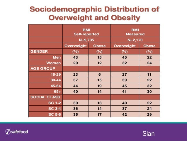 obesity in ireland Definition of obesity obesity can be measured in different ways an easy way is to simply step on the scales and compare your actual weight with your ideal weight.