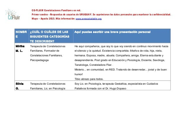 CO-FLUIR Constelaciones Familiares en red. Primer sondeo - Respuestas de usuarios de URUGUAY. Se suprimieron los datos per...