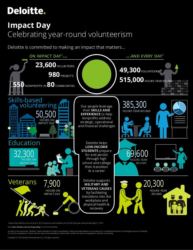HOURS ON IMPACT DAY Deloitte is committed to making an impact that matters... Impact Day Celebrating year-round volunteeri...