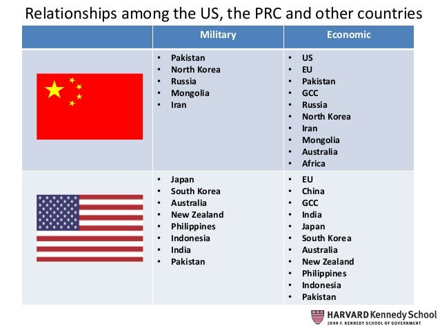 australia and usa relationship with china