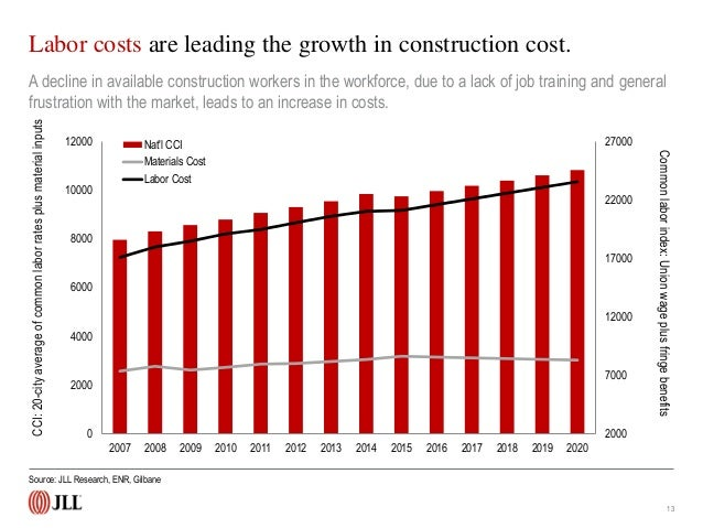 U s construction trends and outlook q4 2014 for Construction materials cost